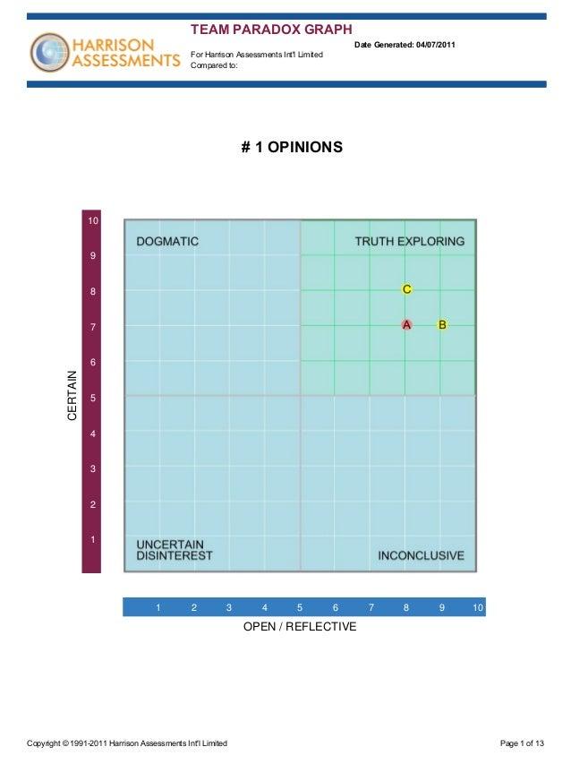 Harrison Assessments Sample Report Team Paradox Graph