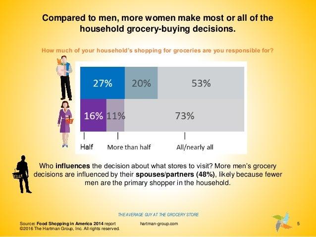 Women make 75 household decisions
