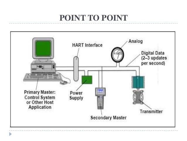 Hart protocol physical and data link layer implementation
