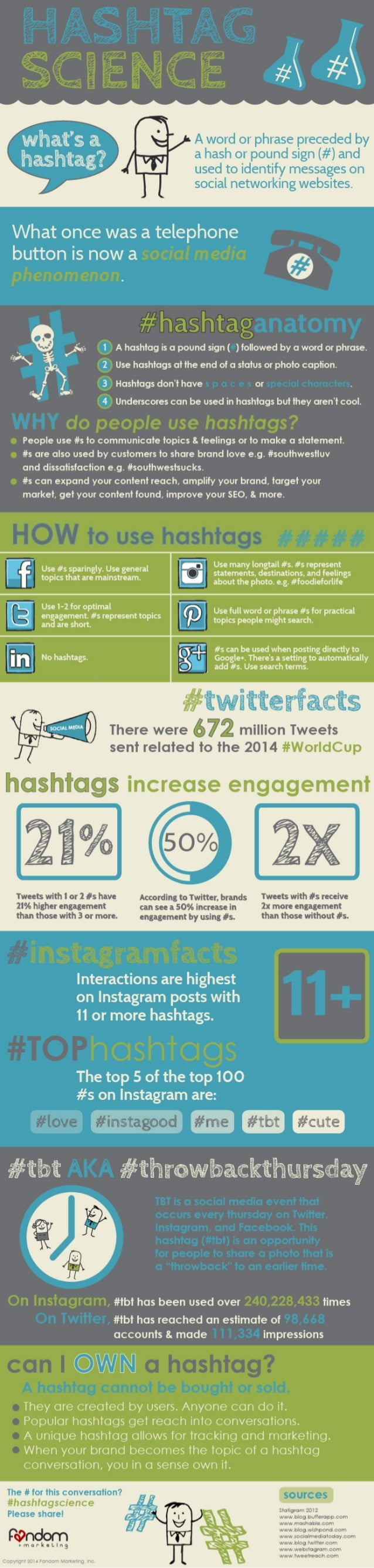 The Hashtag Science Infographic