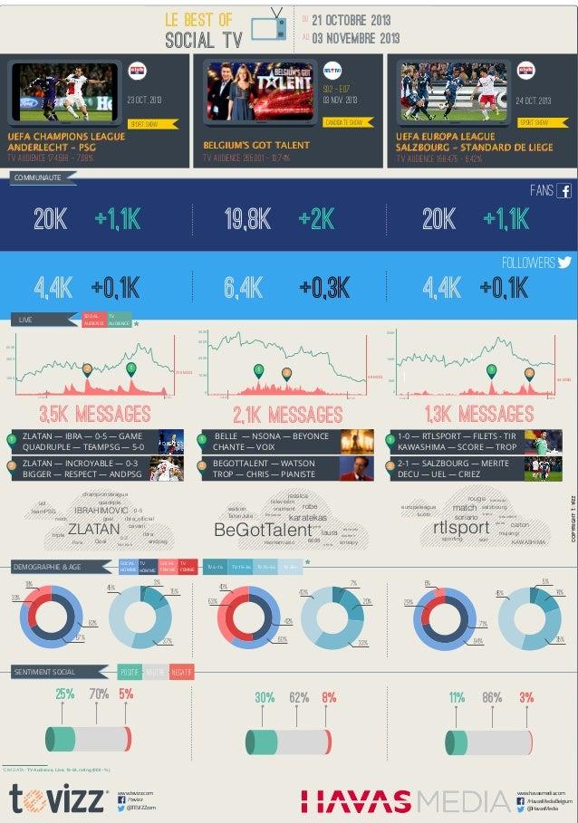 Zlatan déchaîne les supporters ... sur le web aussi.  Top3 du baromètre MATCH (Social TV Havas-TEVIZZ) - Du 21/10 au 3/11.