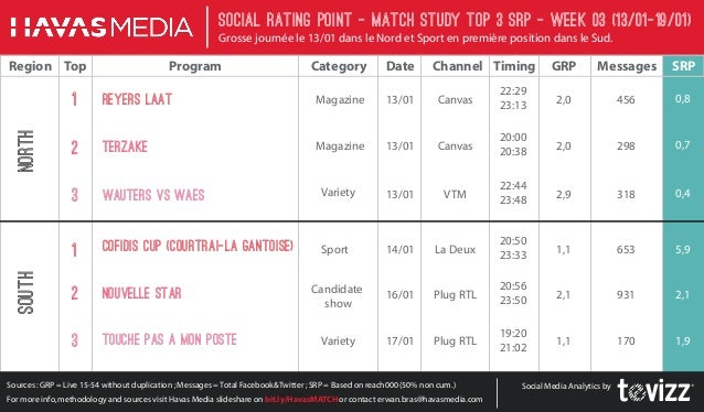 Social Rating Point - Match StudY Top 3 SRP - week 03 (13/01-19/01) Grosse journée le 13/01 dans le Nord et Sport en premi...