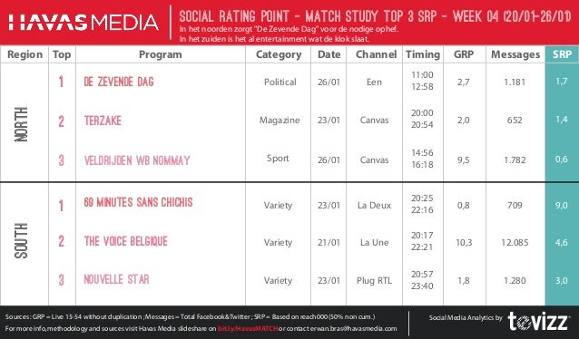 """Social Rating Point - Match StudY Top 3 SRP - week 04 (20/01-26/01) In het noorden zorgt """"De Zevende Dag"""" voor de nodige o..."""