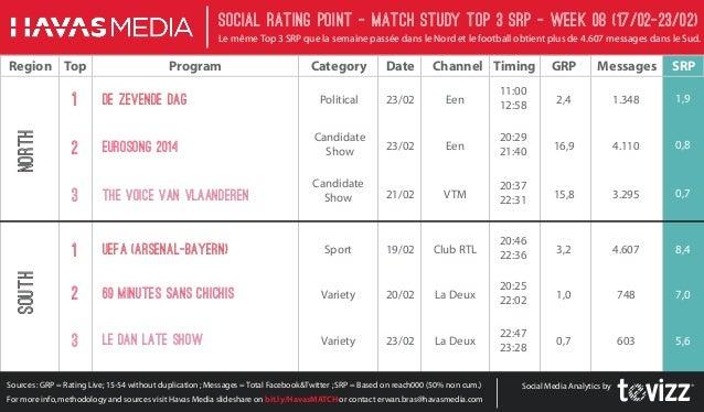 Social Rating Point - Match StudY Top 3 SRP - week 08 (17/02-23/02) Le même Top 3 SRP que la semaine passée dans le Nord e...