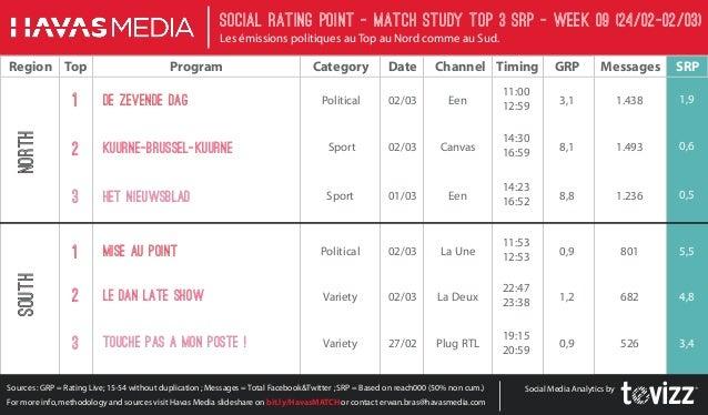 Social Rating Point - Match StudY Top 3 SRP - week 09 (24/02-02/03) Les émissions politiques au Top au Nord comme au Sud. ...
