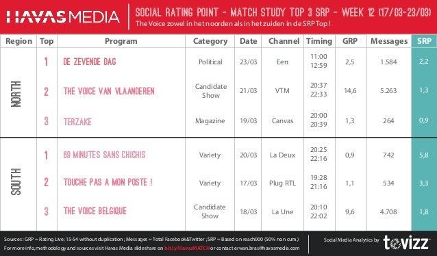 SRP Barometer - Week12 - The Voice België en The Voice Vlaanderen in de Top3 !