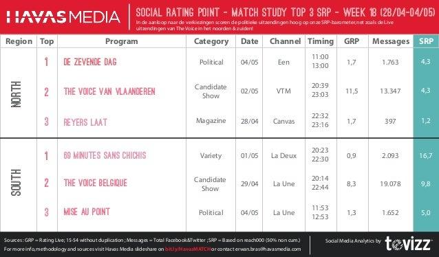 SRP Barometer - Week 18 - De sociale media huldigen de lives van The Voice