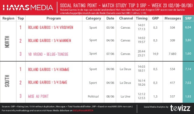 SRP Barometer-week-23- Roland Garros in de top van beide landstreken !