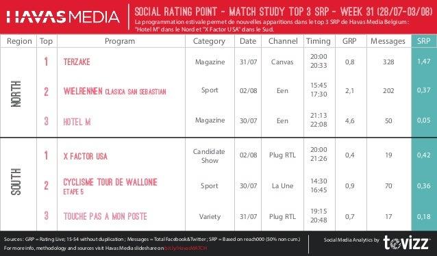 Baromètre SRP - Sem 31- X Factor USA (Plug RTL) cartonne dans le Sud en termes de SRP - Terzake est conforté dans le Nord