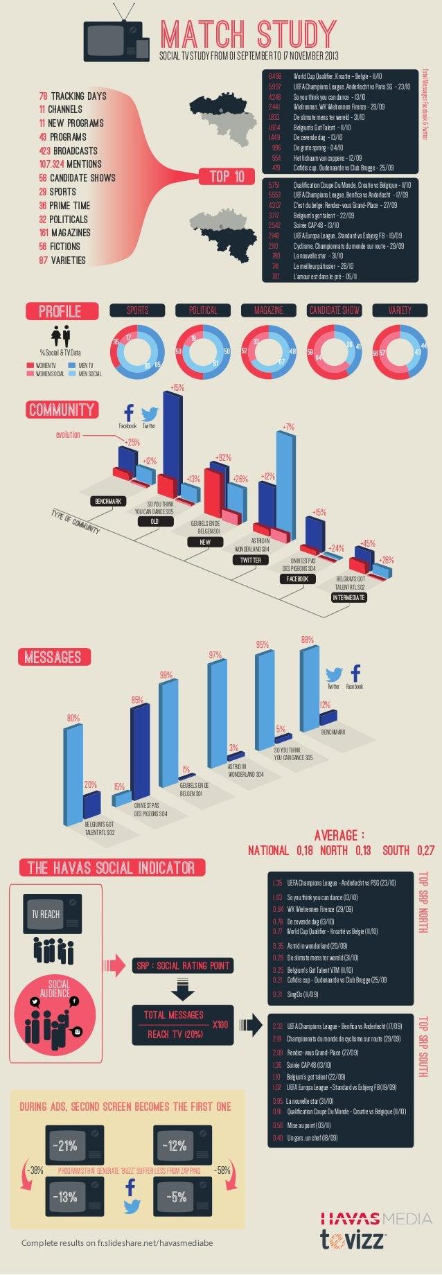 MATCH STUDY  SOCIAL TV STUDY FROM 01 SEPTEMBER TO 17 NOVEMBER 2013  SPORTS  PROFILE  POLITICAL  35 17 WOMEN TV WOMEN SOCIA...
