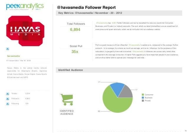 @havasmedia Follower Report                                                   Key Metrics: @havasmedia | November - 20 - 2...