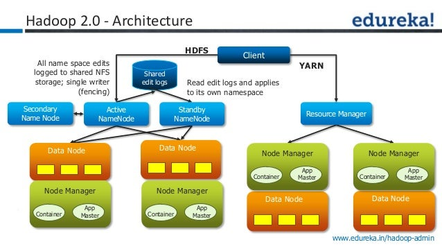 Hadoop adminstration with latest release 2 0 for Hadoop 2 x architecture