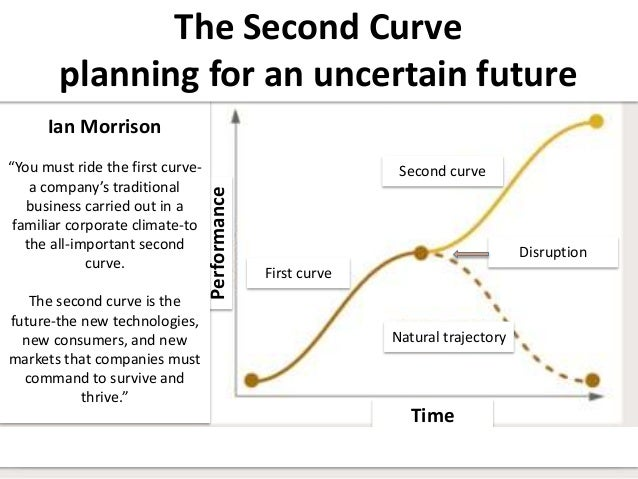 """Second curve First curve Natural trajectory Time Performance Ian Morrison """"You must ride the first curve- a company's trad..."""