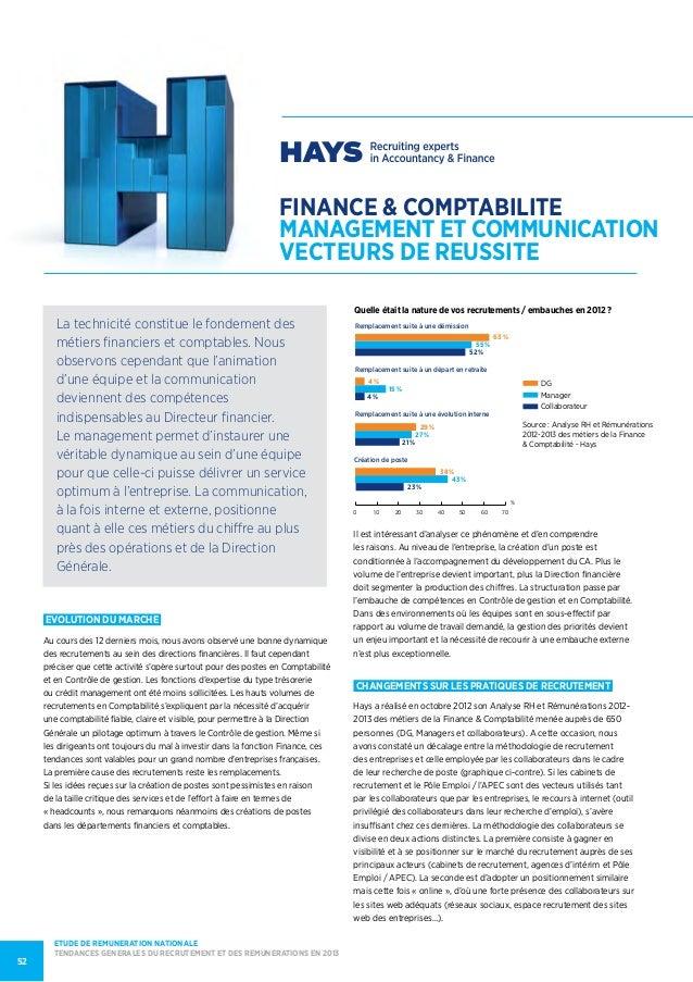 finance & comptabiliteMANAGEMENT ET COMMUNICATIONVECTEURS DE REUSSITEEvolution du marcheAu cours des 12 derniers mois, nou...
