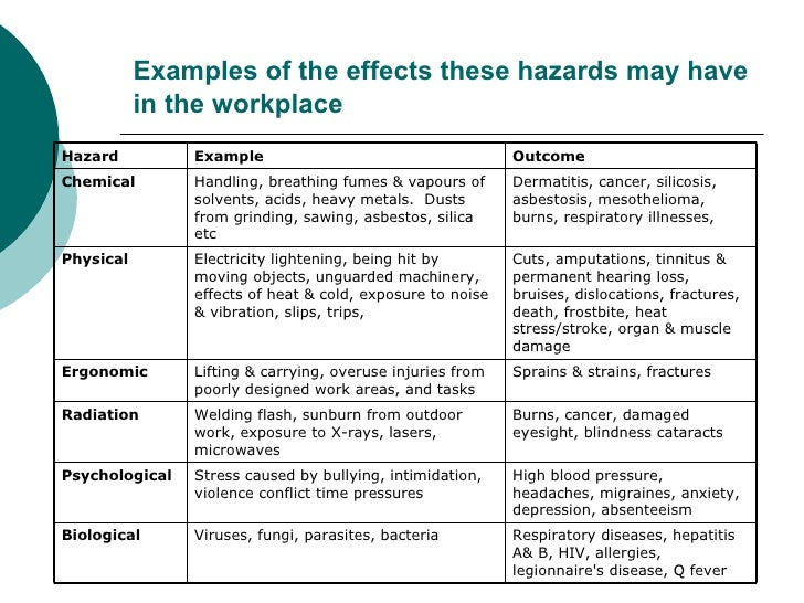 Hazard manv1 for Workplace violence and harassment risk assessment template