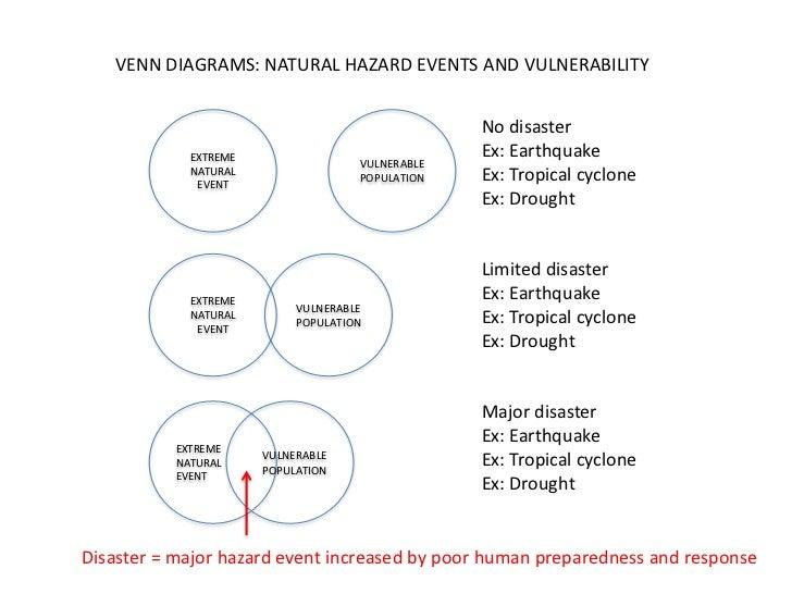 VENN DIAGRAMS: NATURAL HAZARD EVENTS AND VULNERABILITY                                                  No disaster       ...