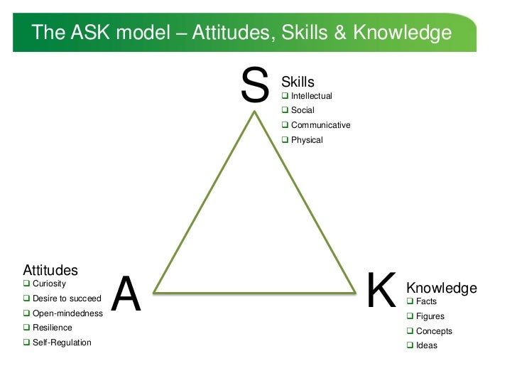 new knowledge attitudes and skills acquired Attitude and evidence-based practice  only about half of the respondents in this study had acquired their knowledge of ebp through participating in activities such as workshops, seminars, and conferences  they reported that knowledge and skills of retrieving information critically are related to the level of education, which is similar.