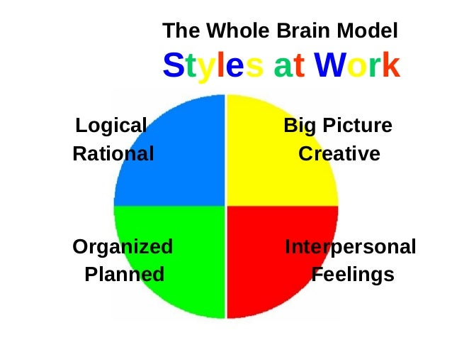 thinking style The learning web - check your personal thinking style.