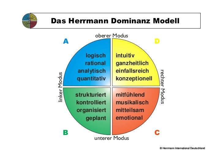 herrmann brain dominance instrument Whole brain technology provides a powerful model for understanding yourself and others taking the emotional charge out of differences communicating more effectively.