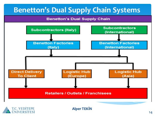 the benetton supply chain 15 – recent developments in the garment supply chain  how to drive the supply chain from mass  leverage to benetton by mass producing the.