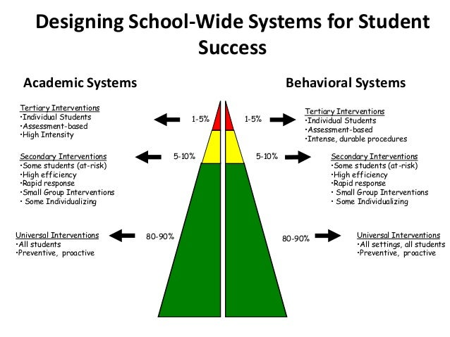 Designing School-Wide Systems for Student                      Success  Academic Systems                                  ...