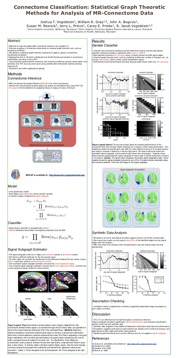 Connectome Classification: Statistical Graph Theoretic Methods for Analysis of MR-Connectome Data