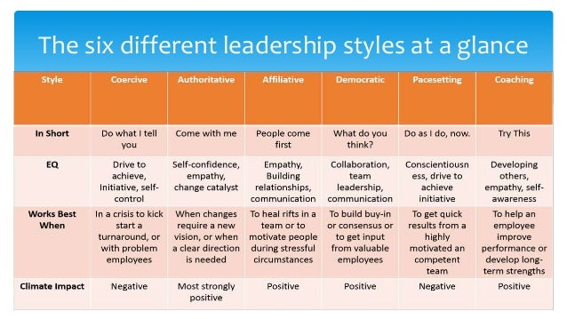 different types of leadership styles pdf