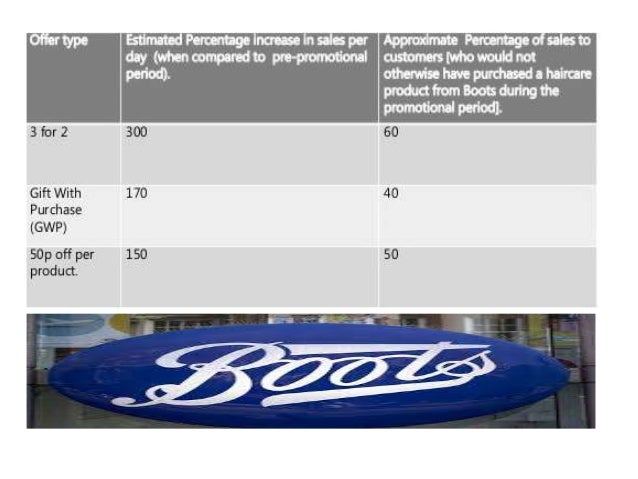 boots hair care sales promotion This presentation is based on review of case study presented by richard ivey school of business concerning the hair-care sales promotion of boots ltd.