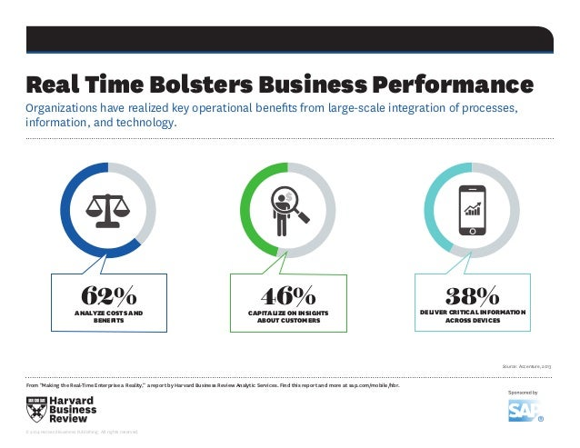 """From """"Making the Real-Time Enterprise a Reality,"""" a report by Harvard Business Review Analytic Services. Find this report ..."""