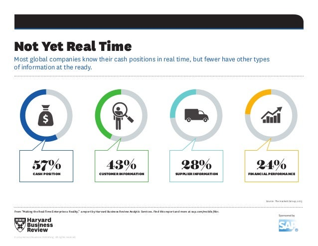 "Not Yet Real Time From ""Making the Real-Time Enterprise a Reality,"" a report by Harvard Business Review Analytic Services...."