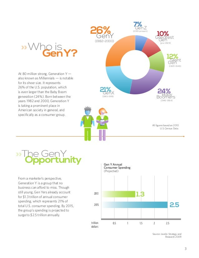 How Generation Y millennials are driving financial ...