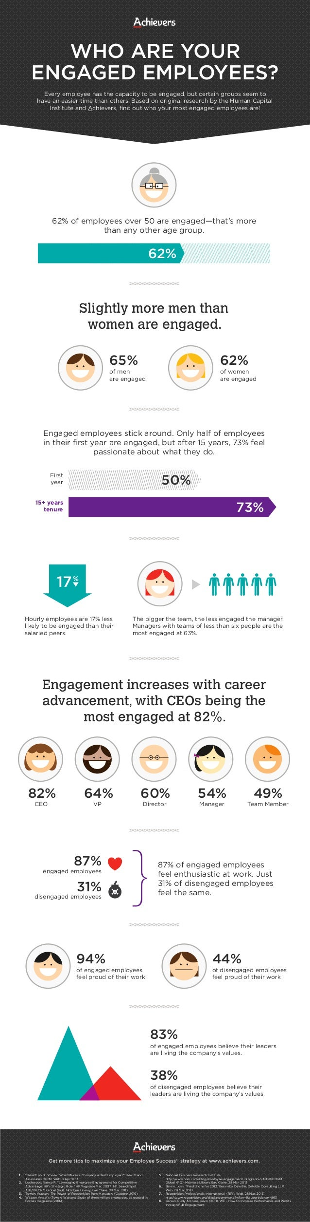 WHO ARE YOUR ENGAGED EMPLOYEES? Every employee has the capacity to be engaged, but certain groups seem to have an easier t...