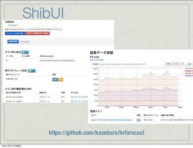 Log analysis with Hadoop in livedoor 2013