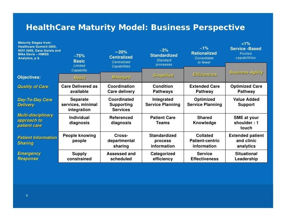 HealthCare IT Maturity Model