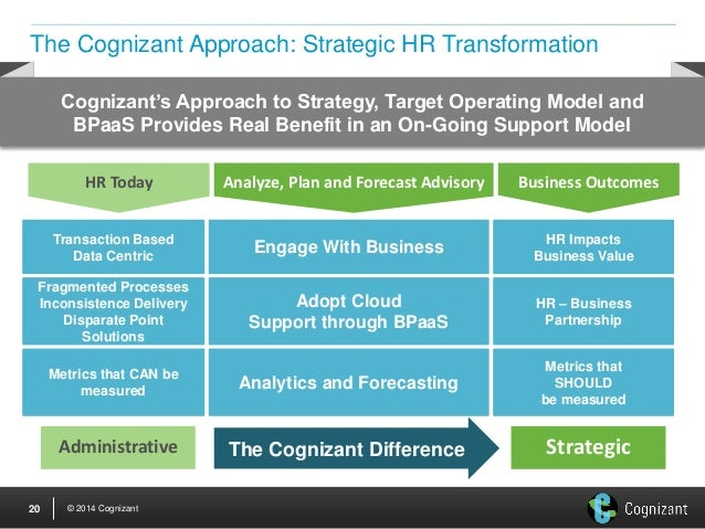 How to transform a business plan into an action plan