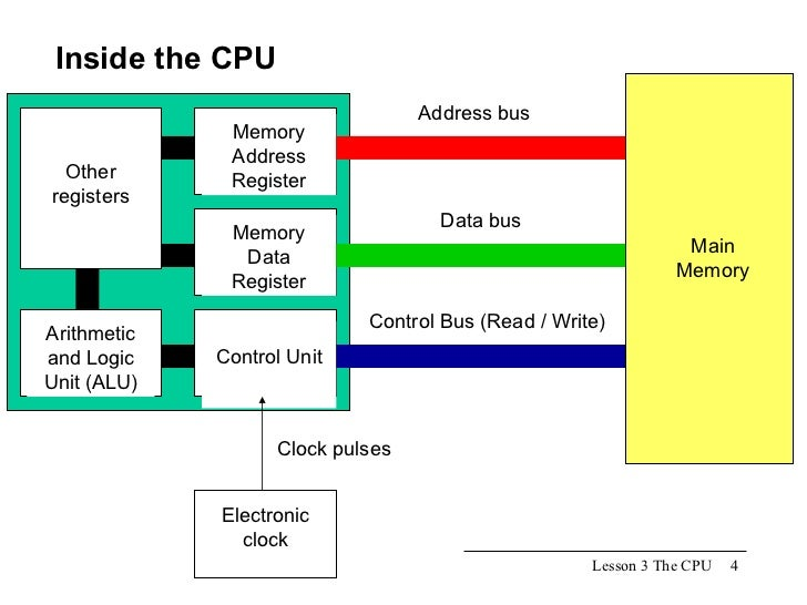 Image result for register in cpu