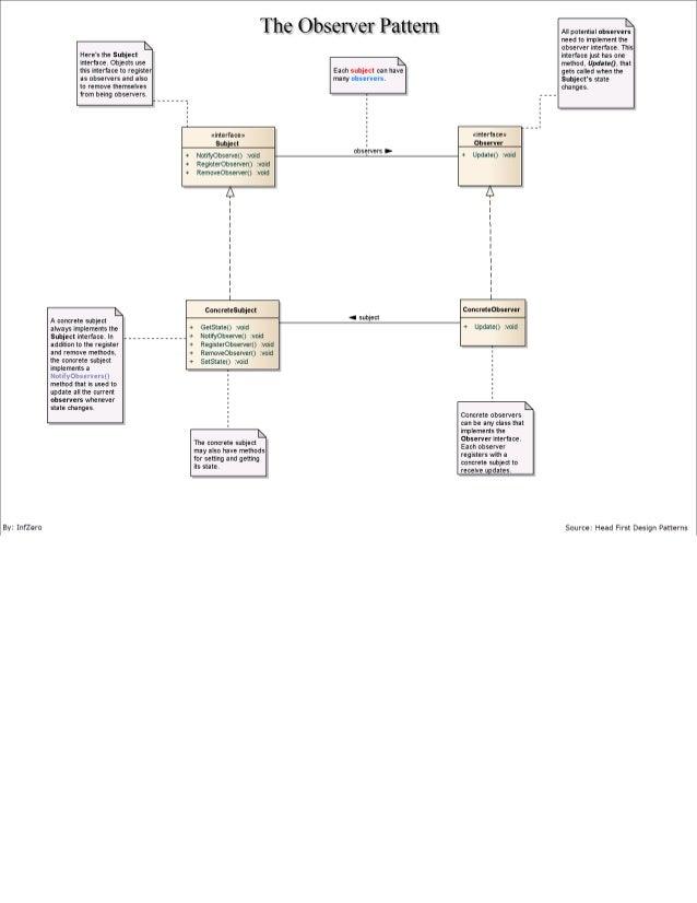 The Observer Pattern (Definition using UML)