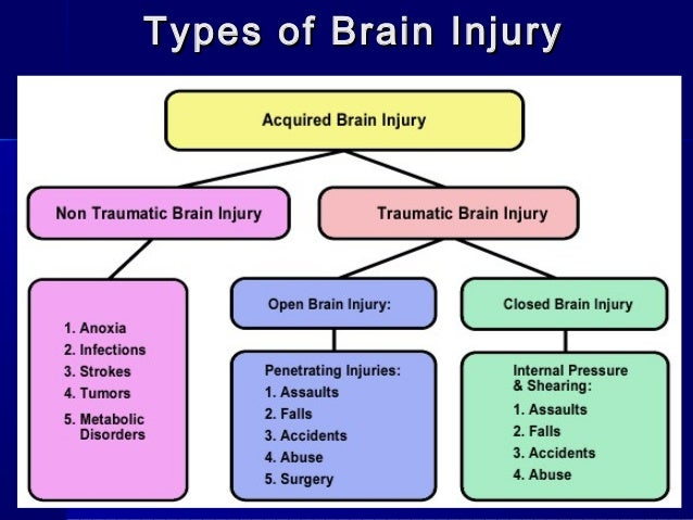 the causes and common types of traumatic brain injuries Washington dc personal injury lawyers discuss the common causes of brain injuries call chaikin, sherman, cammarata & siegel to discuss your case.