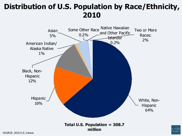Distribution of U.S. Population by Race/Ethnicity,2010Two or MoreRaces:2%White, Non-Hispanic64%Hispanic16%Black, Non-Hispa...