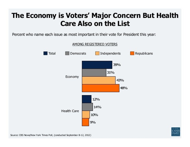 The Economy is Voters' Major Concern But Health             Care Also on the List Percent who name each issue as most impo...