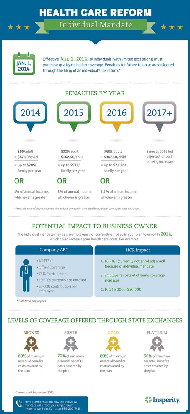 Health Care Reform's Individual Mandate: How It Could Affect Your Business [Infographic]