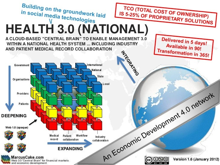 """HEALTH 3.0 (NATIONAL) A CLOUD-BASED """"CENTRAL BRAIN"""" TO ENABLE MANAGEMENT 3.0 WITHIN A NATIONAL HEALTH SYSTEM ... INCLUDING..."""