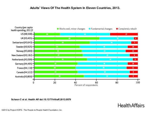 Adults' Views Of The Health System In Eleven Countries, 2013.  Schoen C et al. Health Aff doi:10.1377/hlthaff.2013.0879  ©...
