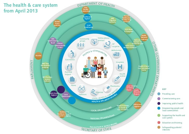 Health and care system from April 2013