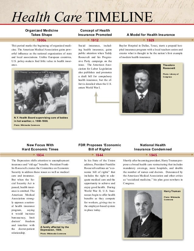 healthcare history timeline from annenberg classroom