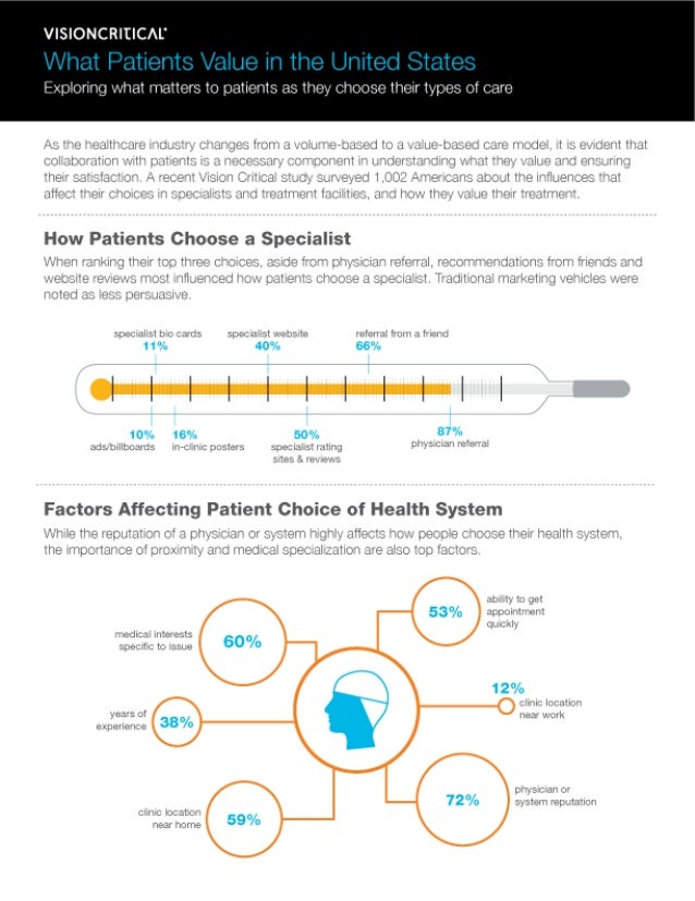 What Healthcare Patients in America Value