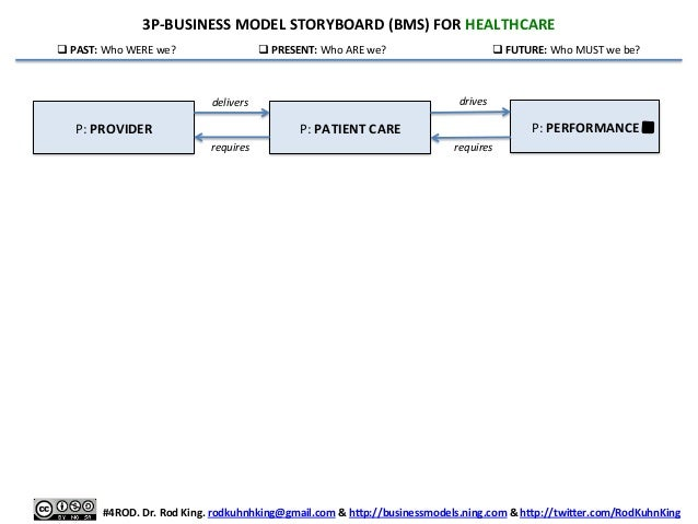 3P-‐BUSINESS  MODEL  STORYBOARD  (BMS)  FOR  HEALTHCARE     qPAST:  Who  WERE  we?    qPRESENT:...
