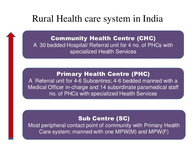 hospital health care in rural Rural primary health care funding for rural premiums to support the retention and recruitment of the rural primary health care workforce commenced in 2002 reasonable rosters funding is intended to improve rural on-call rosters, where for geographical reasons, doctors and nurses providing first level services are experiencing onerous on-call.