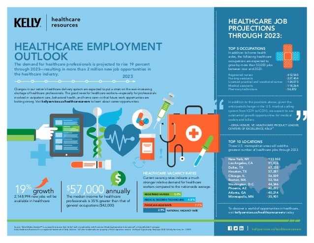 Healthcare Employment Outlook