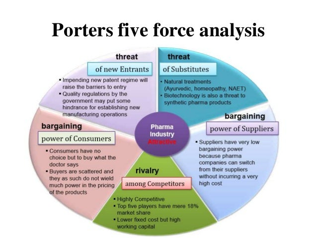 porters five forces medical device industry The report covers the current scenario and the future growth prospects of the 'brazil medical devices market' from 2018-2023 to calculate the market size, the report presents a detailed picture of the market by way of study, synthesis, and summation of data from multiple sources.